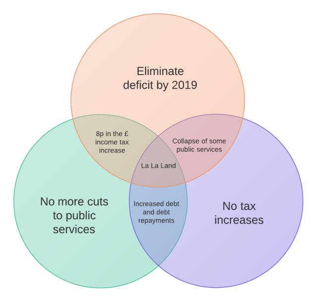 Public Spending Venn 2015 - Plain-3