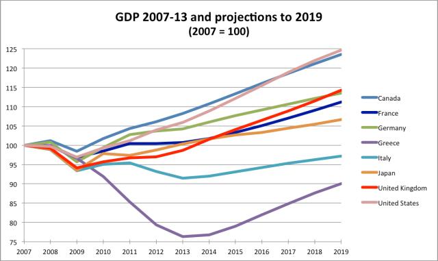GDP IMF