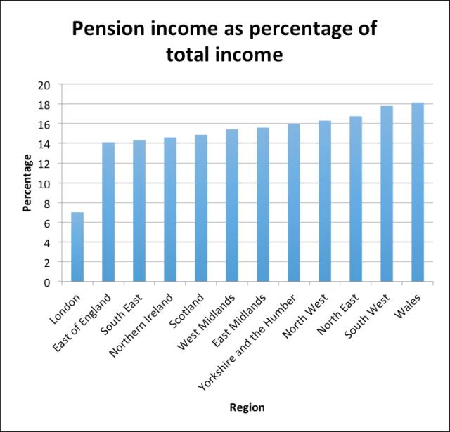 Pension income
