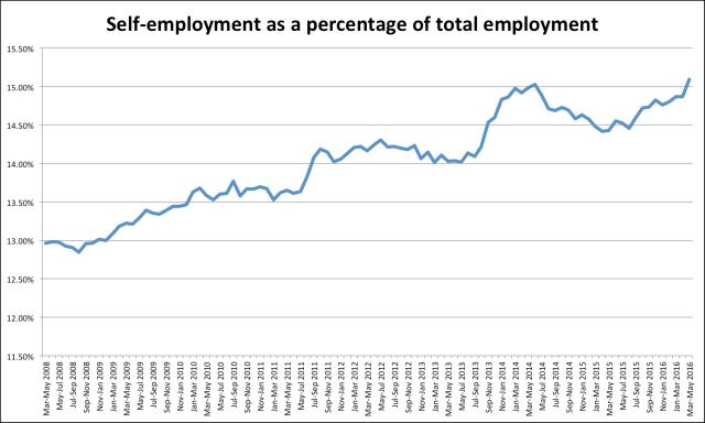 Self Employment Jul 2016